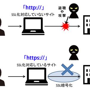 Webサイト 常時SSL化が必要(常時SSL化しないと...)の画像