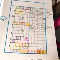【マンダラ手帳の使い方】理想の一日を、週間行動計画に転記してみよう!の記事に添付されている画像