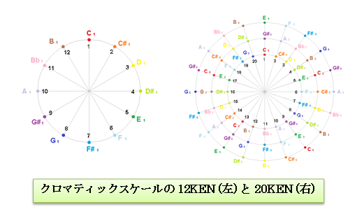 合同算術とコード周期(1)   お...