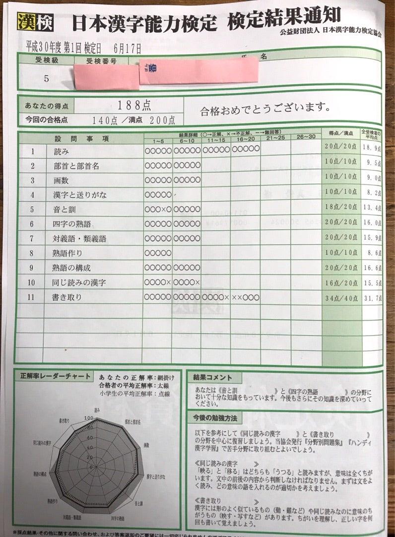 漢 検 合格 点 採点基準と合格基準 漢検の概要 日本漢字能力検定