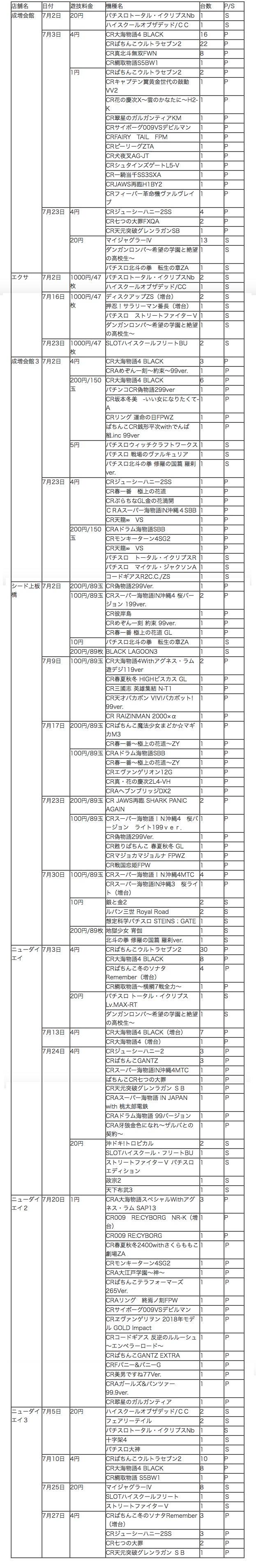 三栄グループ 7月導入機種