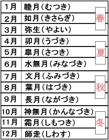 読み方 旧暦