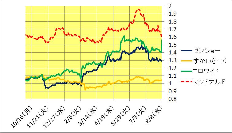 コロワイド 株価