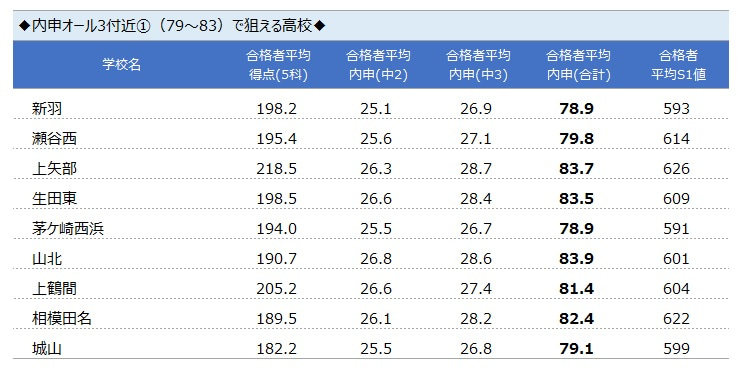 公立 神奈川 入試 県 高校