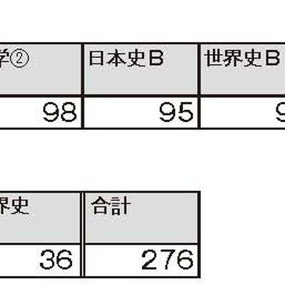 【東大教室】2018合格体験記(TY君)の記事に添付されている画像