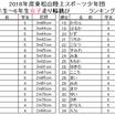 2018年度東松山陸上スポーツ少年団ランキング③