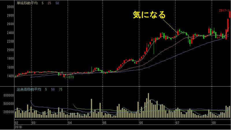 アルヒ 株価