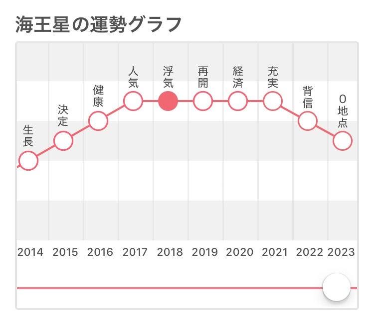 無料 ゼロ学占い ヤフー 2020