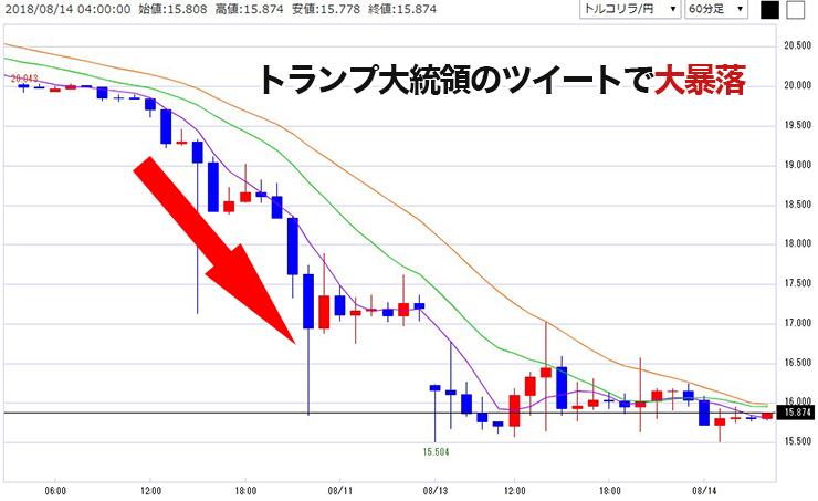 トルコリラ 円 為替