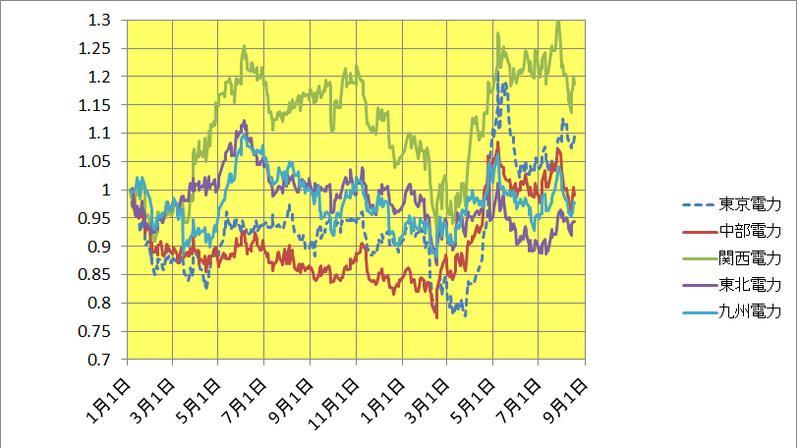 中部 電力 株価