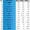 8/19(日)CCBC第2戦、結果発表!