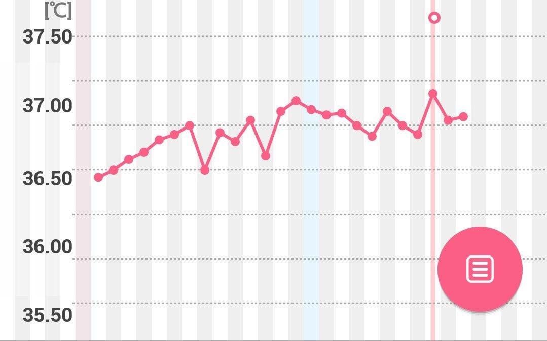 妊娠 した 時 基礎 体温 妊娠超初期の基礎体温グラフの特徴。妊娠してない時と妊娠時の体温グ...
