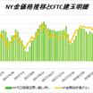 (CFTC)NY金、銀ダブル売り越し