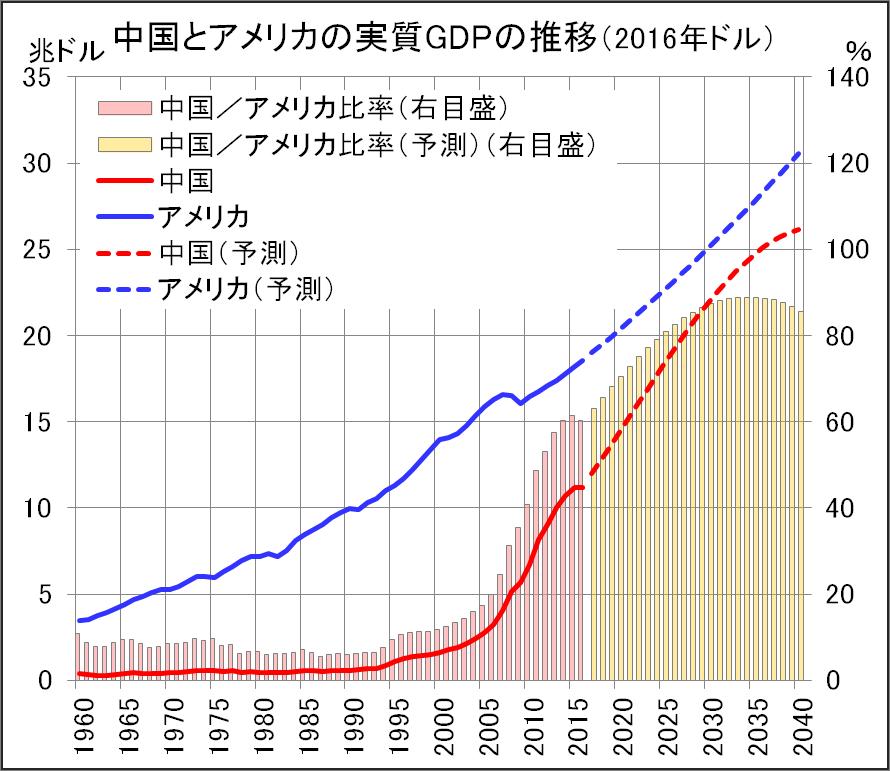 中国のGDPはアメリカに決して追いつかない!―日本は東アジアでどう生き残るか(26)