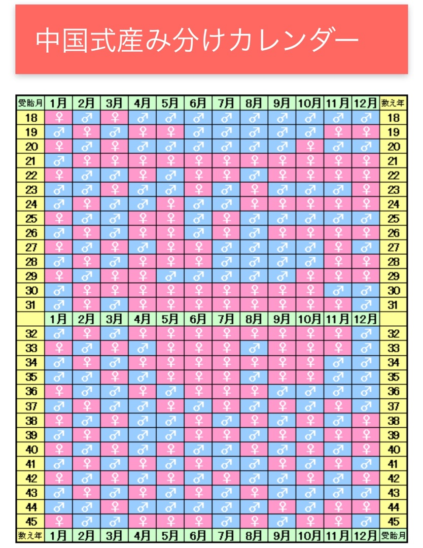 中国 式 産み 分け カレンダー 中国式産み分けカレンダーとは?当たる確率や計算方法は?
