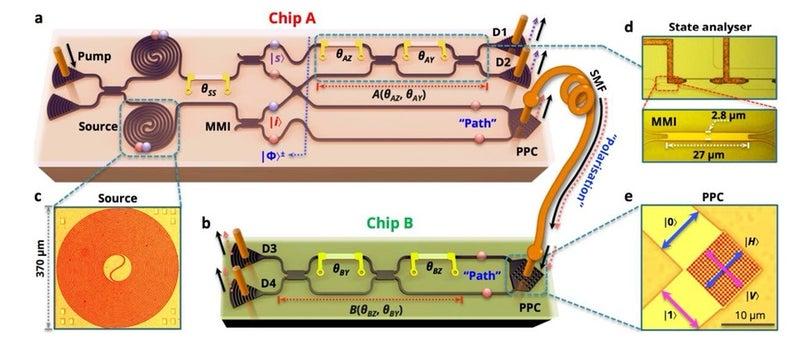 量子通信、量子暗号、量子計測、...