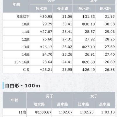 春季ジュニアオリンピック標準記録の記事に添付されている画像