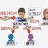 日本ボクシング連盟の助成金不正流用疑惑②の画像