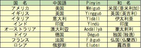 中国語で各国の国名は?