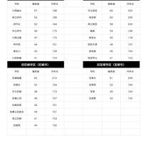 伊丹・川西・尼崎・西宮・宝塚の公立高校・内申点&偏差値の記事に添付されている画像