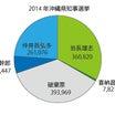 沖縄県知事選挙の情勢