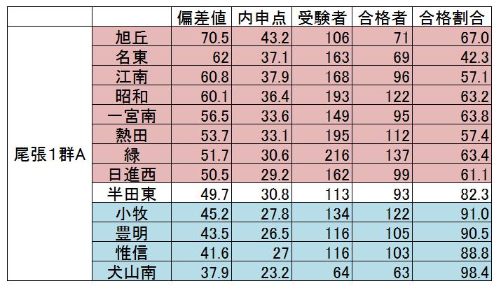 県 倍率 2020 愛知 私立 高校