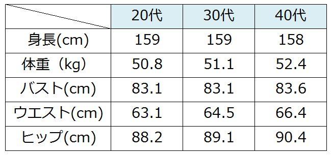 年代別スリーサイズの平均値 | ...