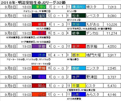 明治安田生命J2リーグ・第32節の...
