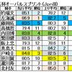 第29回 テレ玉杯オーバルスプリント(JpnIII)