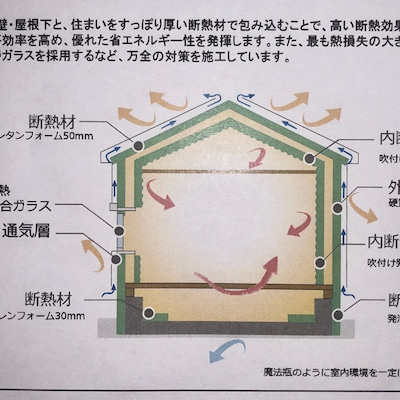 基礎断熱について②の記事に添付されている画像