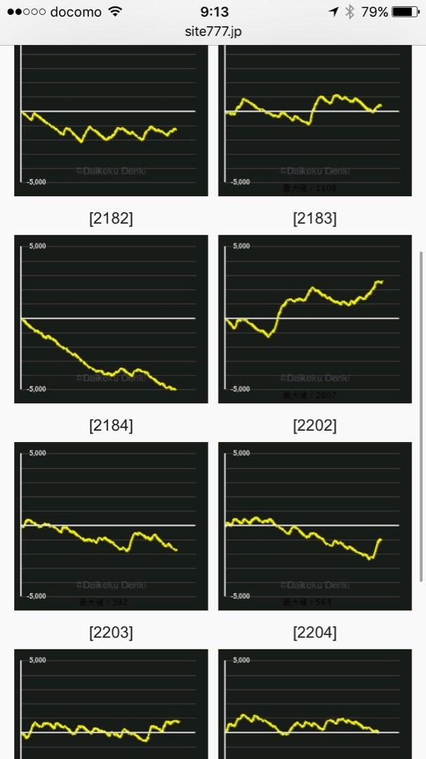 グラフ 4 番長 設定 3 番長3の設定6濃厚台でぼろ負け!?一日中回して『番長ボーナス0回』というとんでもない台にぶち当たってしまいましたorz