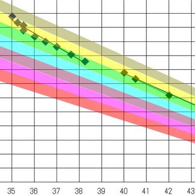 GMAXアイアンの重量フロー。の記事に添付されている画像
