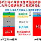 ZOZO田端氏 @tabbata 「前澤社長は最高税率55%」→前澤社長も分離課税で税率2割程度の記事より