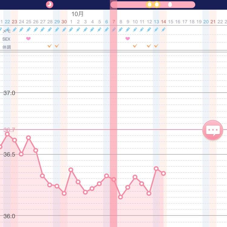 4日前 排卵日 排卵日はいつ? 何日間あるの?