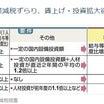 消費増税 来年10月実施表明 ~ NHK受信料値下げと携帯料金値下げのマヤカシ