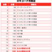 【カチ盛りドリーム】(大阪府)キコーナ市岡店 10月16日《速報レポート》