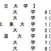 【センター試験】文法問題は考えないで瞬殺できる【第2問】の画像