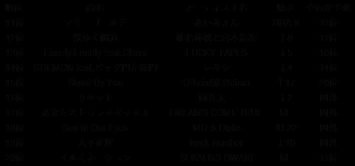 OSAKAN HOT 100 18/10/21 振り返...