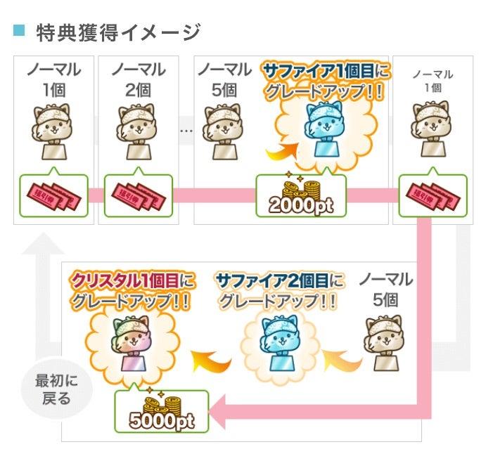 ウォレットのビットコインを日本円(現金)に換金(出金)する方法ついて