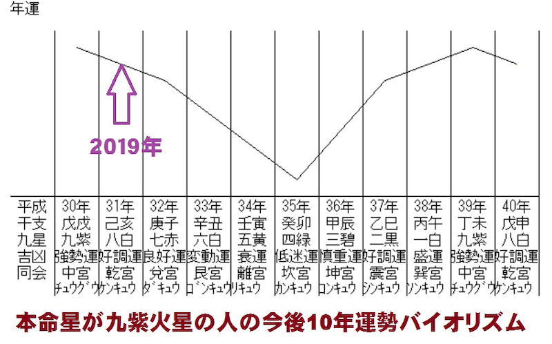 九紫火星 運勢 グラフ