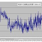 夏場需要期並みの出荷量記録した米国石油製品需要の記事より