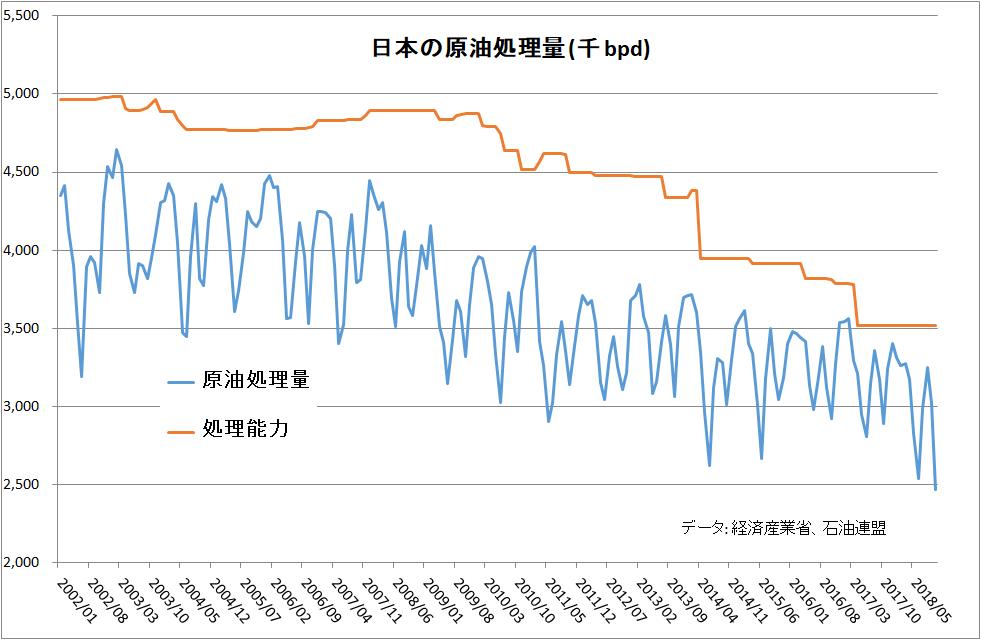 1960年代並みの水準となった日本の石油需要の記事より