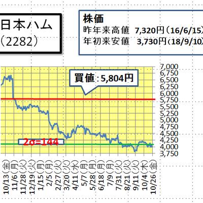 日本ハム(2282)について(10月28日)の記事に添付されている画像