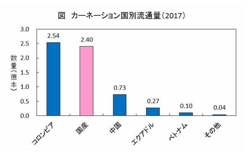 カーネーション 生産 量 日本 一