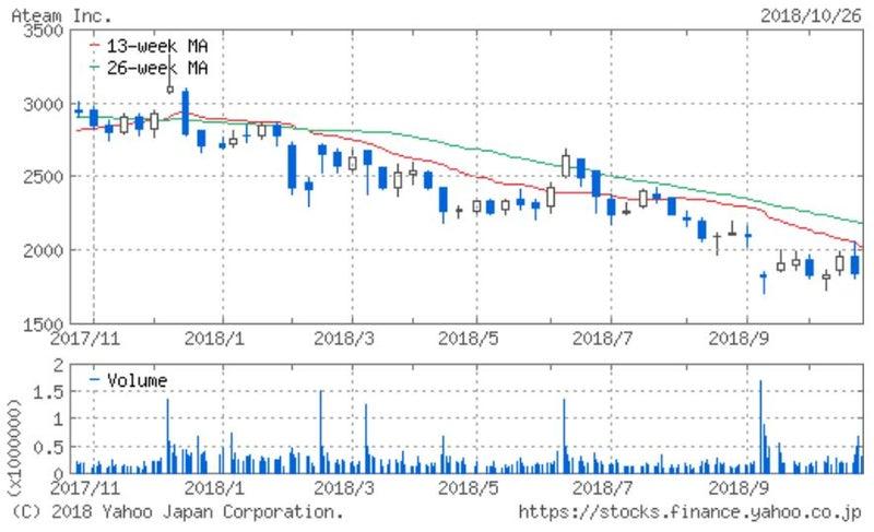 株価 エイチーム エイチーム (3662)