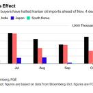 需給緩和で続落する原油相場の記事より
