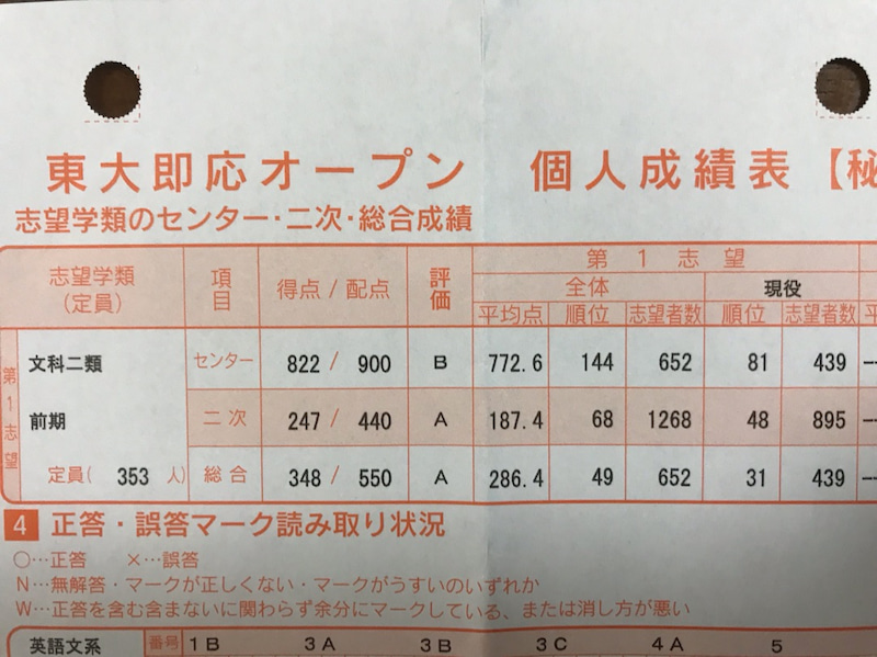 河合塾 東大 模試