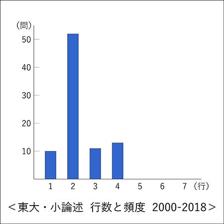 東大世界史 小論述 行数と頻度 2000-2018
