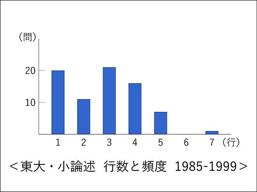 東大世界史 小論述 行数と頻度 1985-1999