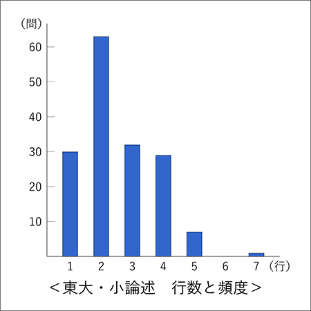 東大世界史 小論述 行数と頻度